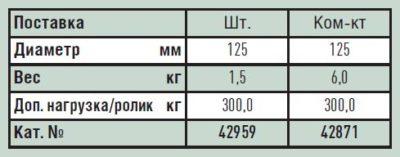 Поворотный ролик с цапфой для вышек Zarges Z600 42959